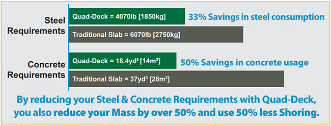 Insulated Concrete Slab vs Traditional Slab