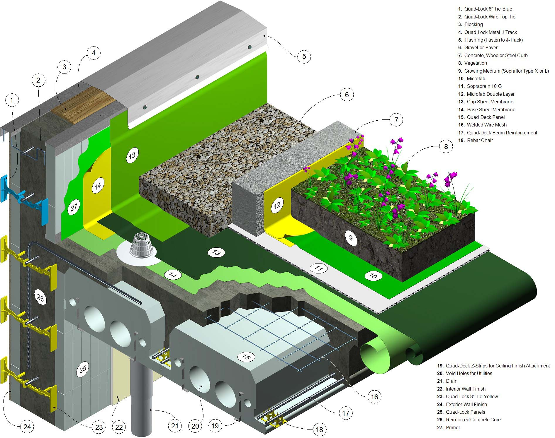 Green roofs with insulated concrete forms thermal for Sustainable roofing materials