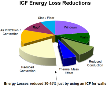 Insulated Concrete Forms Energy Performance And R Values