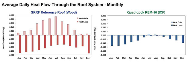 Green Roof Research - Heatflow Comparison monthly averages