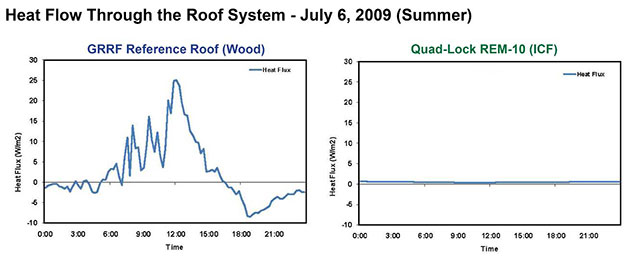 Green Roof Research - Heatflow Comparison in the summer