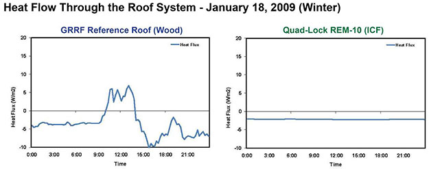 Green Roof Research - Heatflow Comparison in the winter