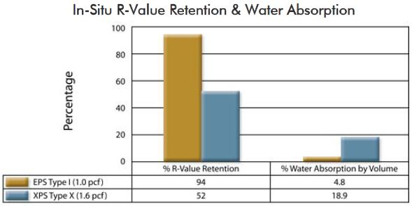 EPS vs XPS Water Absorbtion R-Values