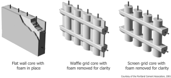 Concrete Cores for Different ICF Systems